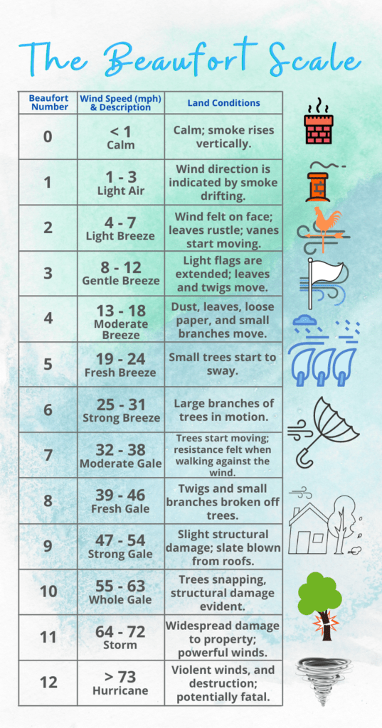 An Infographic of the Beaufort Scale